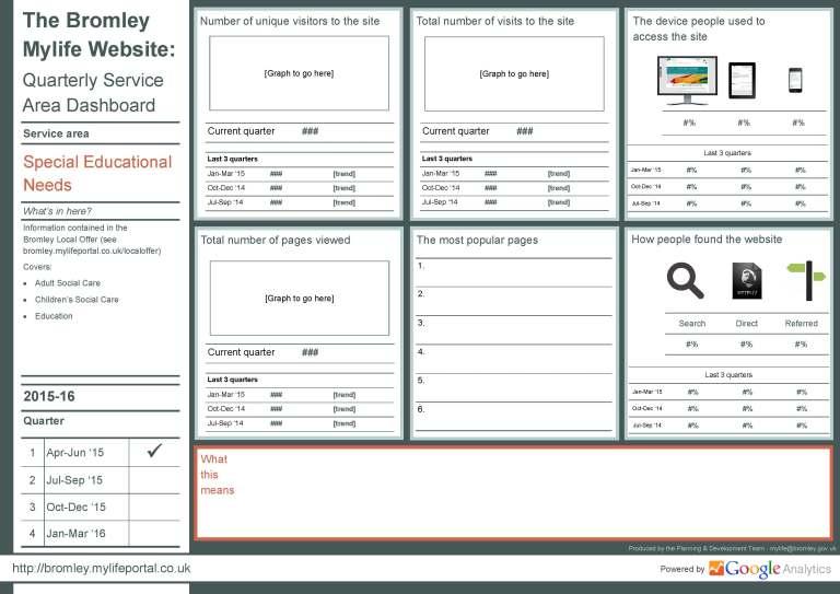 Quarterly Service Area Dashboard - 2015-16 Qtr 01 - SEN